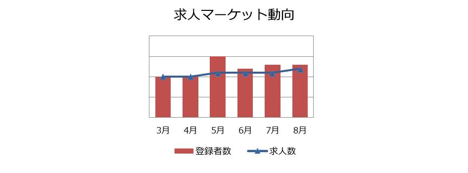 コンサルタント(業務/IT)の求人マーケット動向(2018年9月))
