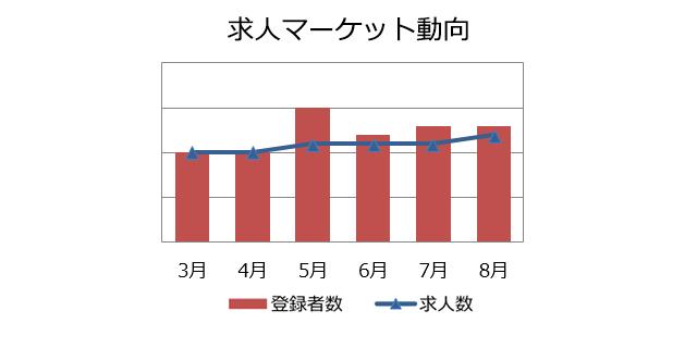 コンサルタント(業務/IT)の求人マーケット動向(2018年9月)
