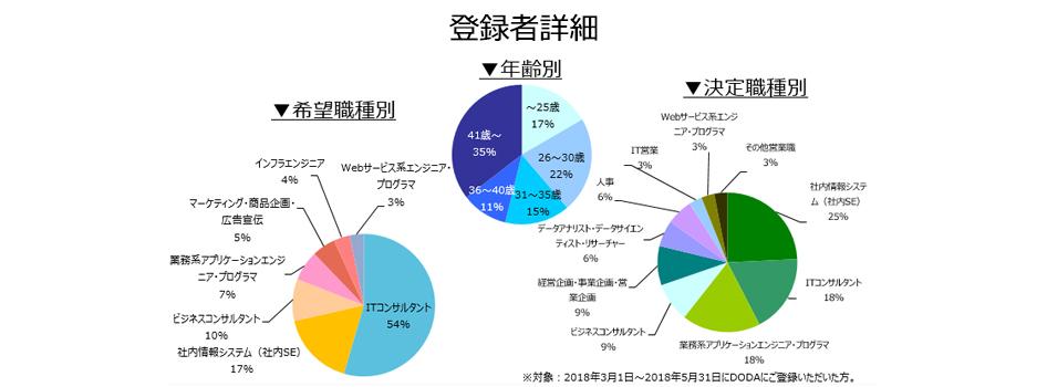 コンサルタント(業務/IT)の登録者詳細(2018年9月))