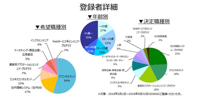 コンサルタント(業務/IT)の登録者詳細(2018年6月))