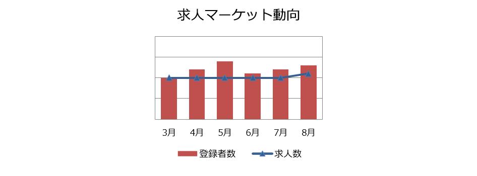 業務系SE/PGの求人マーケット動向(2018年9月))