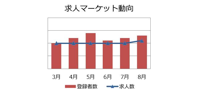 業務系SE/PGの求人マーケット動向(2018年9月)