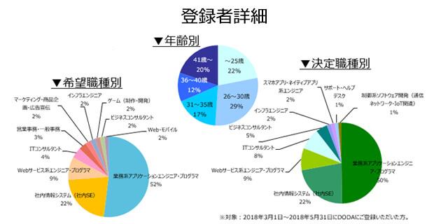 業務系SE/PGの登録者詳細(2018年9月))