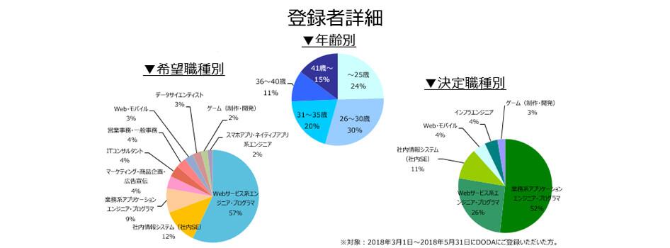 Webサービス系プロジェクトマネジャー・エンジニアの登録者詳細(2018年9月))