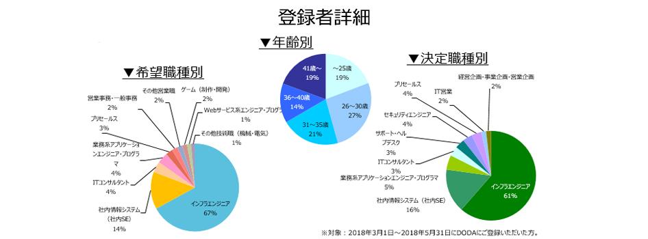 ネットワークエンジニアの登録者詳細(2018年9月))