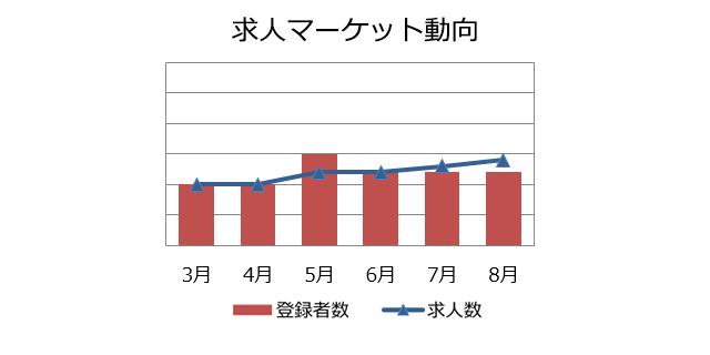 データサイエンティストの求人マーケット動向(2018年9月))