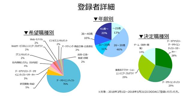 データサイエンティストの登録者詳細(2018年9月))