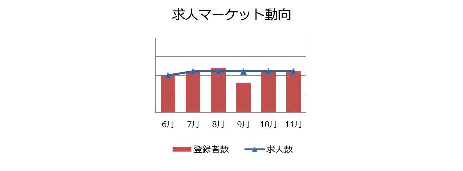 コンサルタント(業務/IT)の求人マーケット動向(2018年12月)