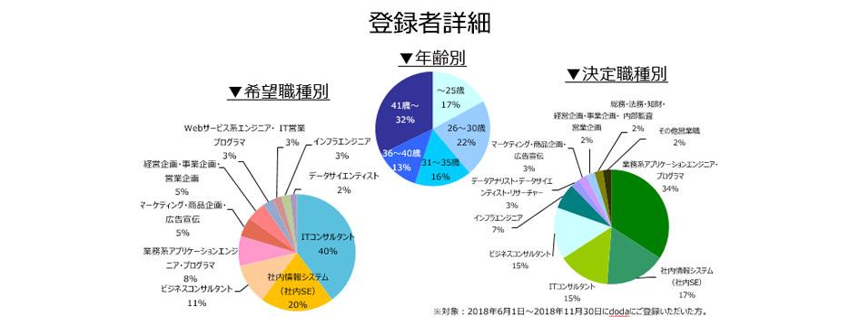 コンサルタント(業務/IT)の登録者詳細(2018年12月)