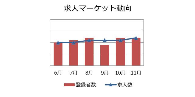 業務系SE/PGの求人マーケット動向(2018年12月)