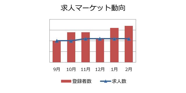 コンサルタント(業務/IT)の求人マーケット動向(2019年3月)