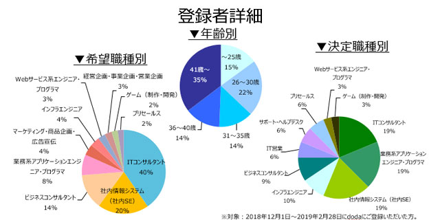 コンサルタント(業務/IT)の登録者詳細(2019年3月)