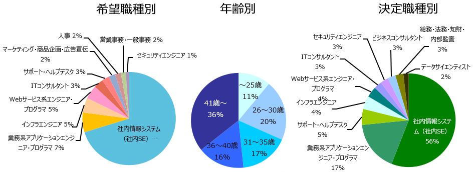 社内SEの登録者詳細(2019年3月)