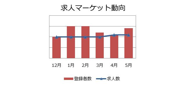 コンサルタント(業務/IT)の求人マーケット動向(2019年6月)