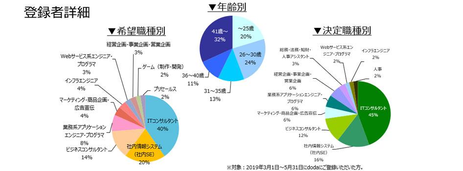 コンサルタント(業務/IT)の登録者詳細(2019年6月)