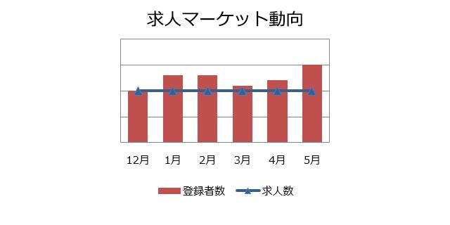業務系SE/PGの求人マーケット動向(2019年6月)