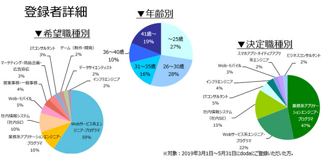 Webサービス系プロジェクトマネジャー・エンジニアの登録者詳細(2019年6月)