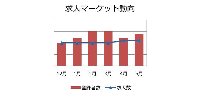 データサイエンティストの求人マーケット動向(2019年6月)