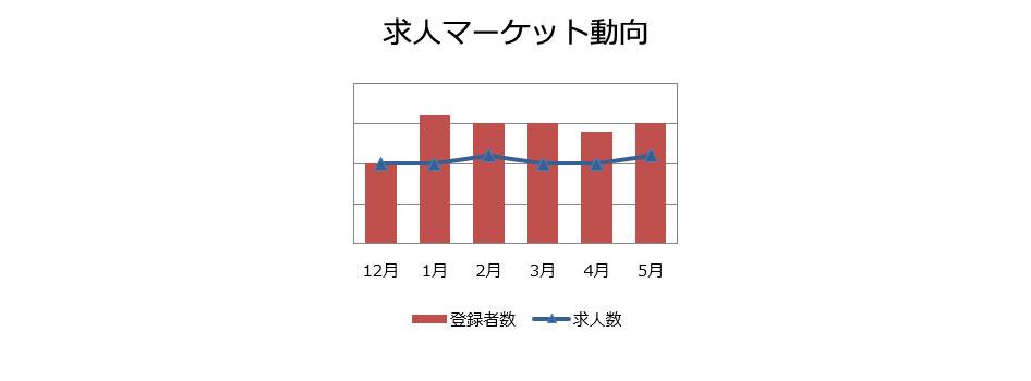 社内SEの求人マーケット動向(2019年6月)
