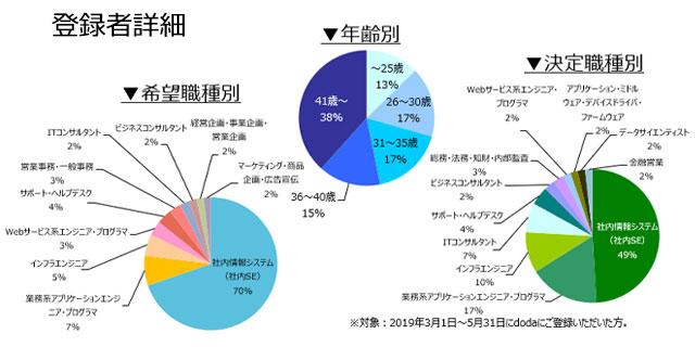 社内SEの登録者詳細(2019年6月)