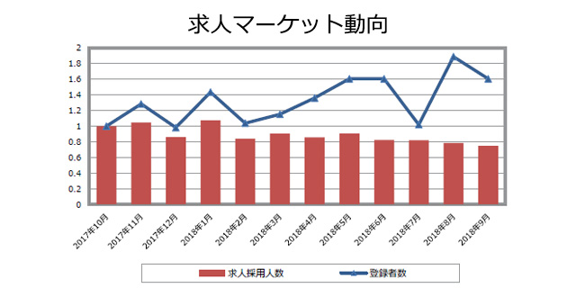 CRAの求人マーケット動向(2018年10月発行)