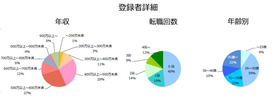 CRAの登録者詳細(2018年10月発行)