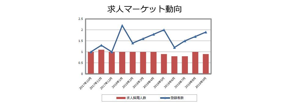 PV(安全性情報)の求人マーケット動向(2018年10月発行)