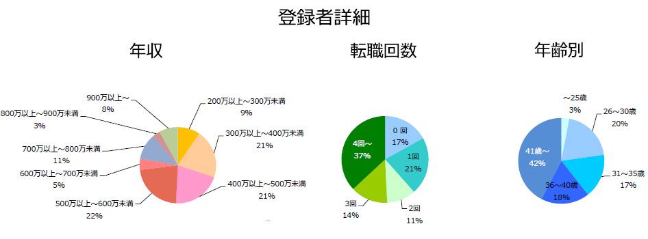 PV(安全性情報)の登録者詳細(2018年10月発行)