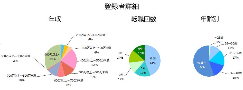 メディカルサイエンスリエゾン(MSL)の登録者詳細(2018年10月発行)