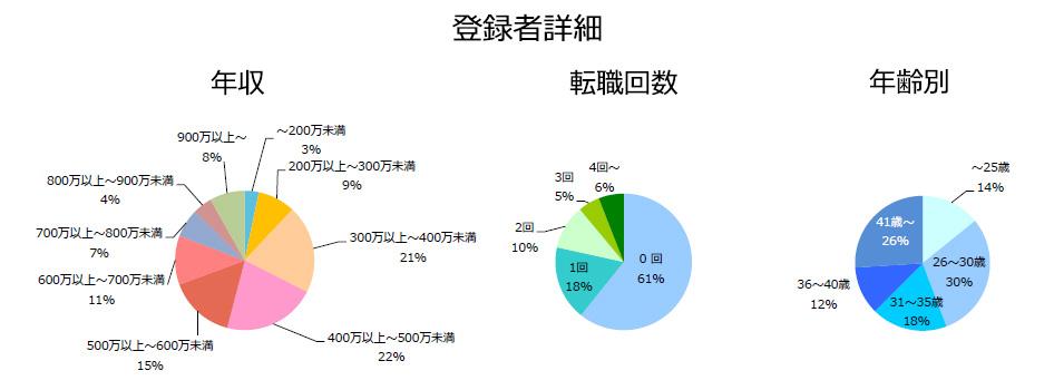 研究開発の登録者詳細(2018年10月発行)
