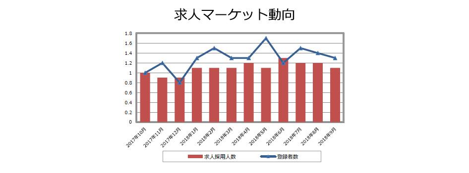 品質管理(医薬品)の求人マーケット動向(2018年10月発行)