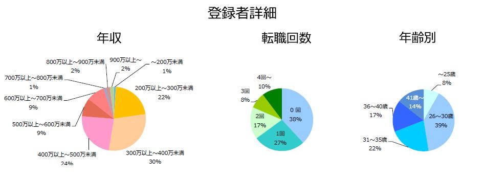 品質管理(医薬品)の登録者詳細(2018年10月発行)