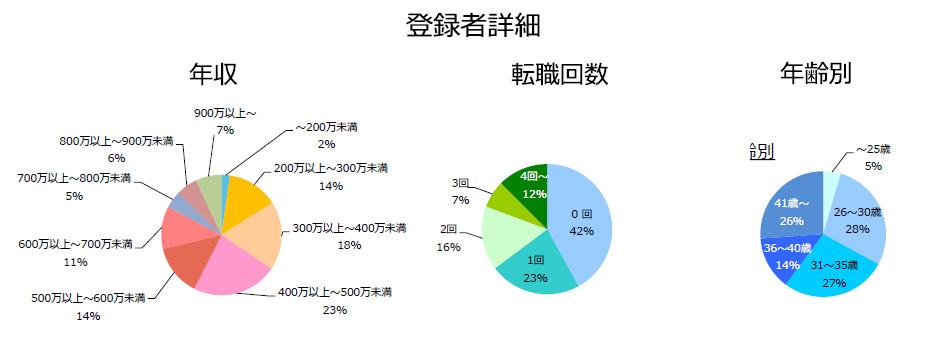 DM/統計解析の登録者詳細(2018年7月発行)