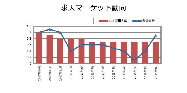プロダクトマネージャーの求人マーケット動向(2018年10月発行)