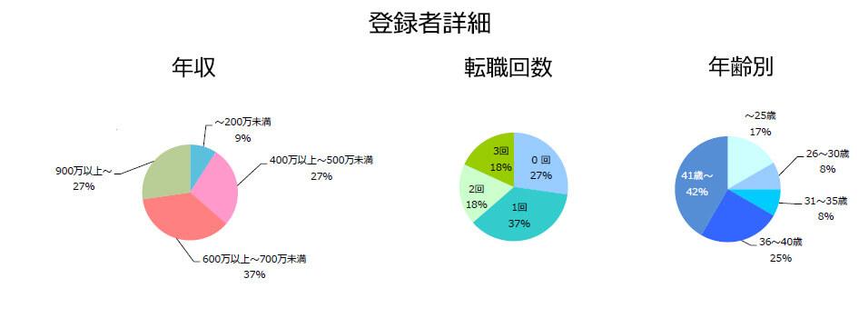 プロダクトマネージャーの登録者詳細(2018年10月発行)