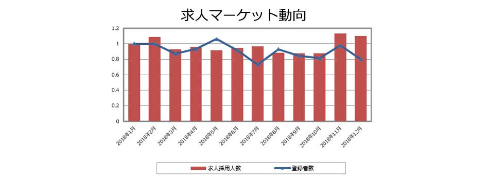 MRの求人マーケット動向(2019年01月発行)