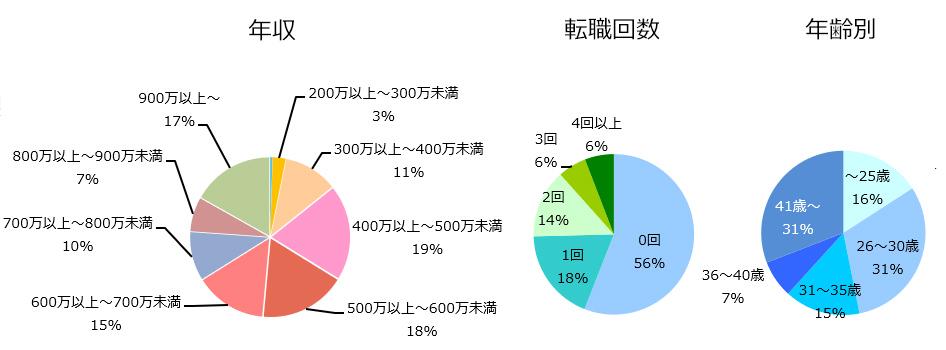 MRの登録者詳細(2019年1月発行)