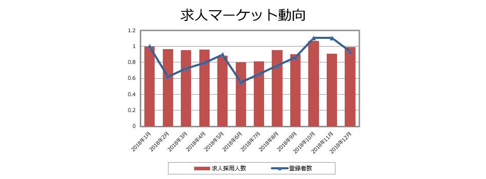 PV(安全性情報)の求人マーケット動向(2019年1月発行)