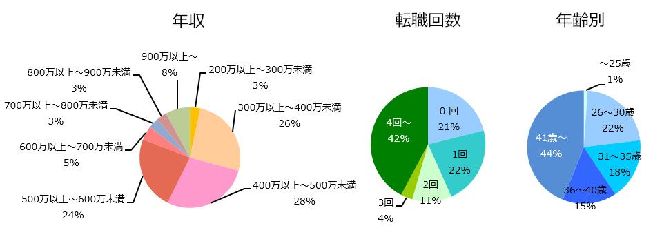 PV(安全性情報)の登録者詳細(2019年1月発行)