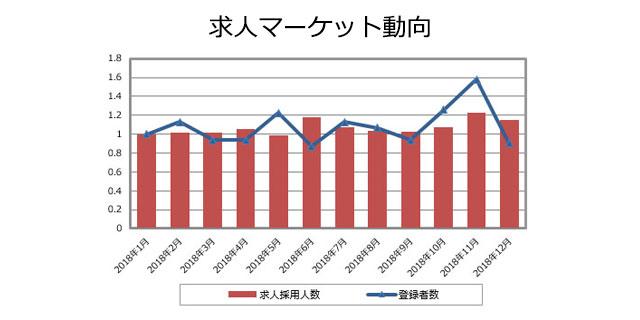 品質管理(医薬品)の求人マーケット動向(2019年1月発行)