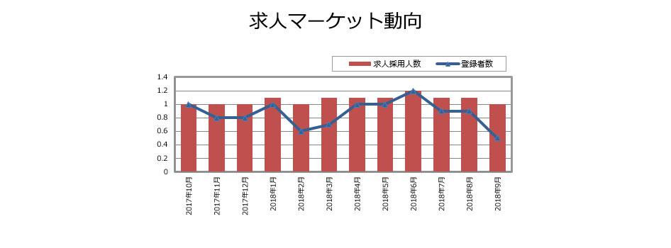 DM/統計解析の求人マーケット動向(2019年1月発行)