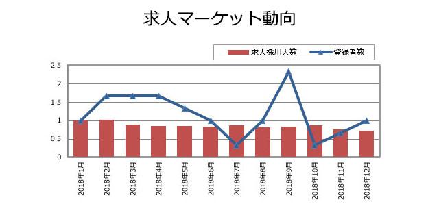 プロダクトマネージャーの求人マーケット動向(2019年1月発行)