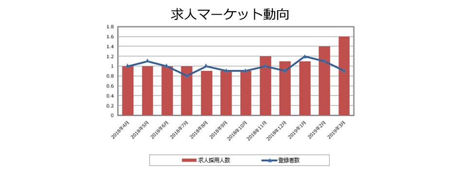 MRの求人マーケット動向(2019年4月発行)
