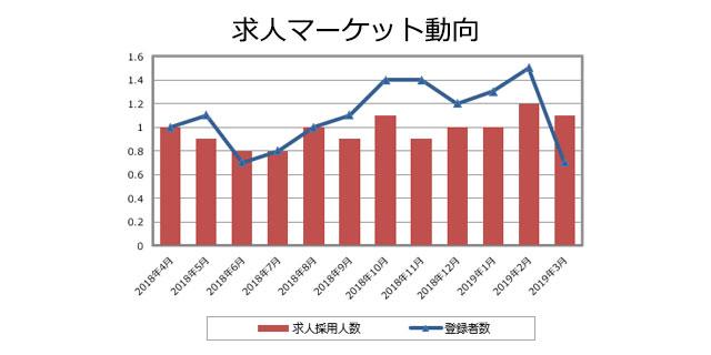 PV(安全性情報)の求人マーケット動向(2019年4月発行)