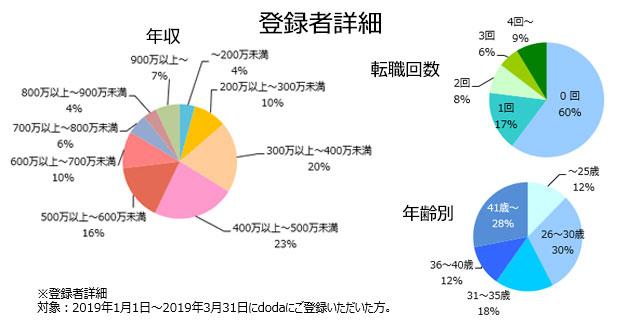 研究開発の登録者詳細(2019年4月発行)