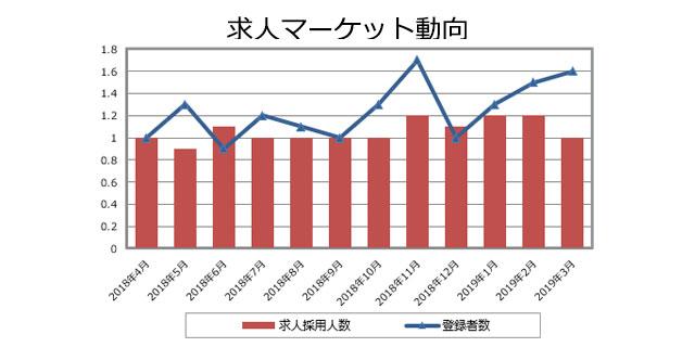 品質管理(医薬品)の求人マーケット動向(2019年4月発行)