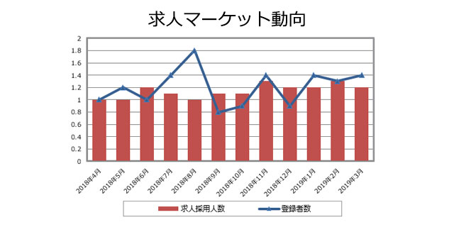 品質保証(医薬品)の求人マーケット動向(2019年4月発行)