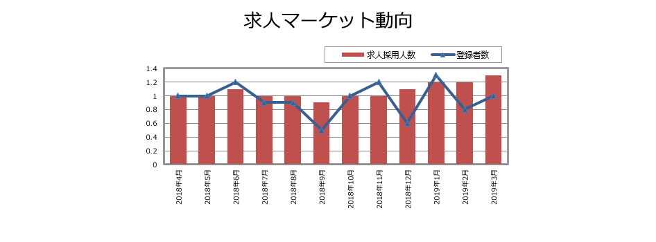 DM/統計解析の求人マーケット動向(2019年4月発行)