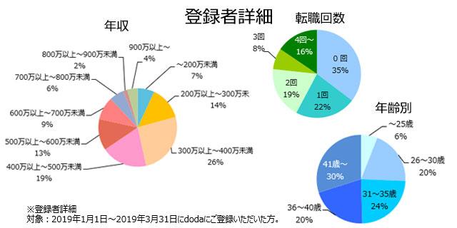 DM/統計解析の登録者詳細(2019年4月発行)