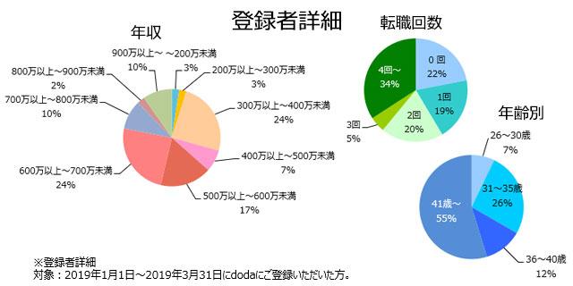 薬事申請の登録者詳細(2019年4月発行)